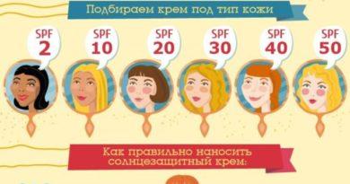 pravila-primeneniya-solntsezashhitnyh-kremov-2